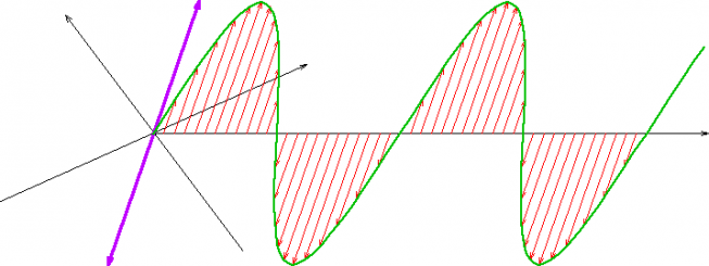 An example of a wave with linear polarization. Source: Wikipedia)