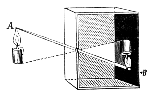 Technically the reason for the inverted image in a camera obscura is the way the lines of light travel through the device's narrow hole (its aperture). Source: Wikimedia Commons (http://bit.ly/UWizGI)
