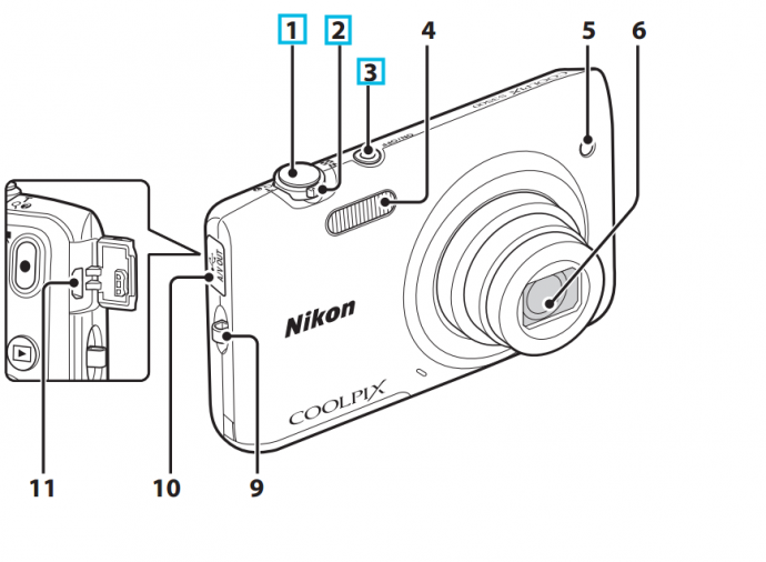 A compact digital camera—front view. The very most basic buttons are On/Off (3), the trigger (1), and the zoom (2). Source: the manual for the Nikon COOLPIX P3500.