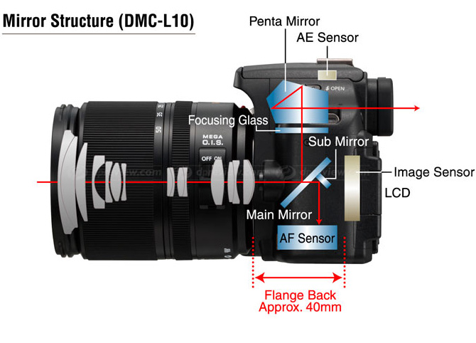 This image from Panasonic shows a cross-section of a typical DSLR. The two mirrors working together bring the view to the viewfinder and also guide light (and thus the picture) to the focusing sensor.
