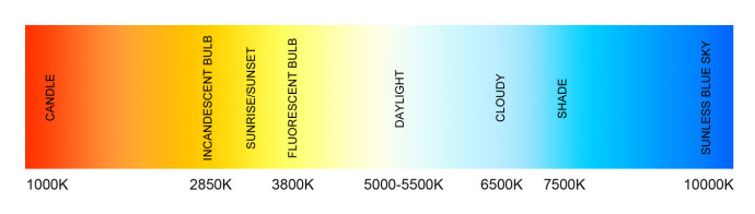 The color temperature of the colors in the visible spectrum ranges from 1,000 to 10,000 K. Flashes, including studio flashes, emit light whose color temperature corresponds to daylight.