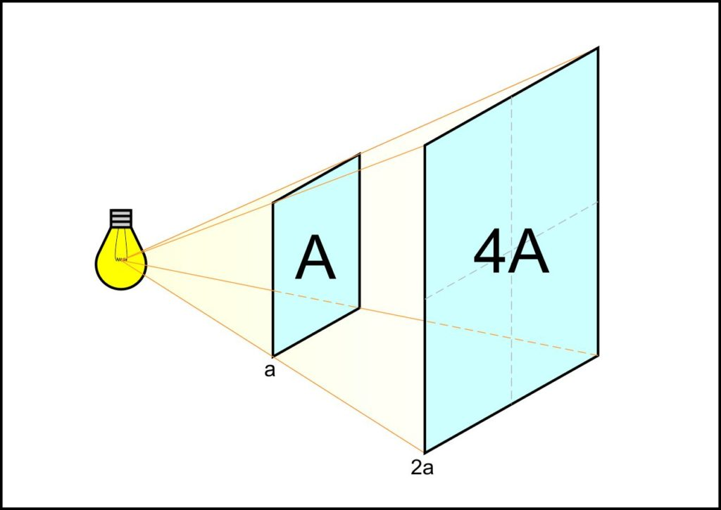 The inverse square law. With twice the distance from the source, the light has one quarter of its intensity. The same amount of photons is falling on four times the surface.