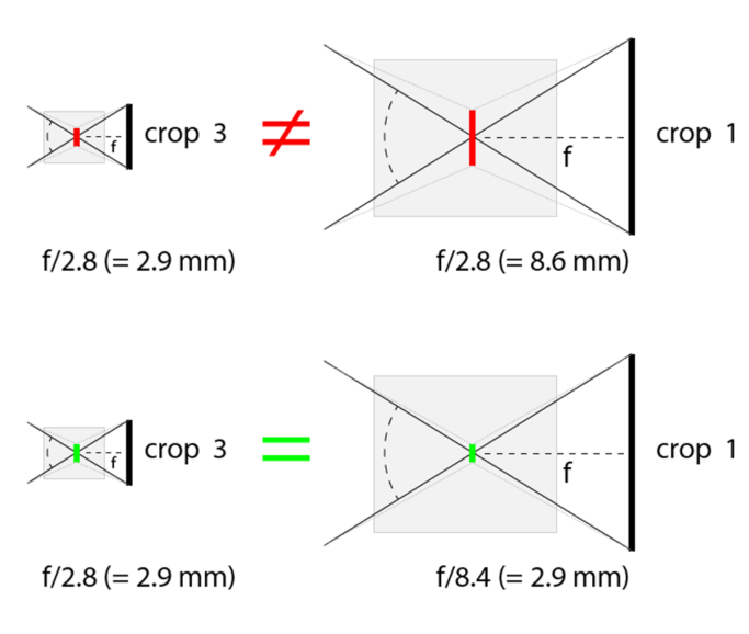 Learn the Language of Crop Factors: Samples of equivalent lenses and a problematic case with two seemingly equivalent lenses.