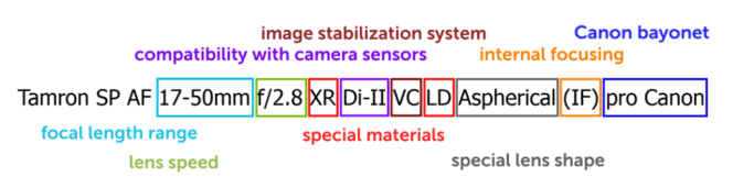 What Do Those Numbers and Letters on Lenses Mean: schema 2 - summary.