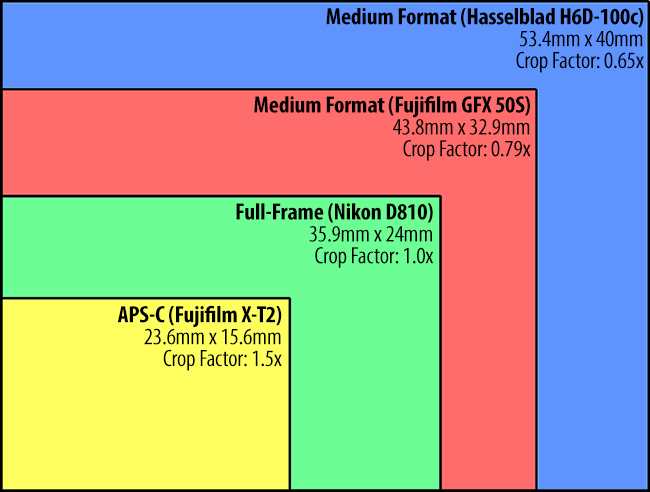 Moving to a Bigger Chip with the Fujifilm GFX50s: The chip size is in between a full frame and a traditional medium format, with a crop factor of 0.79×.