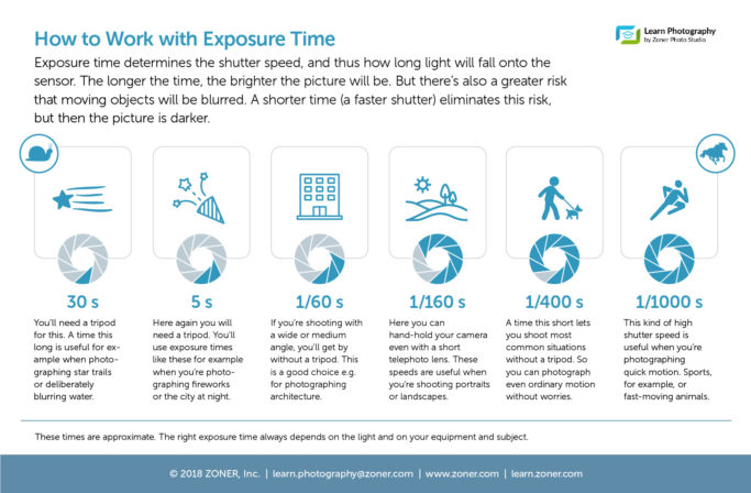 infographic - exposure time