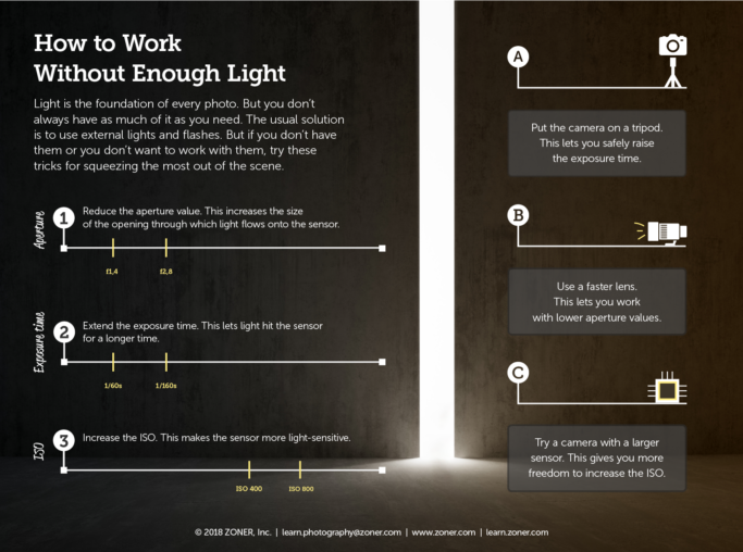 Working without enough light - infographic
