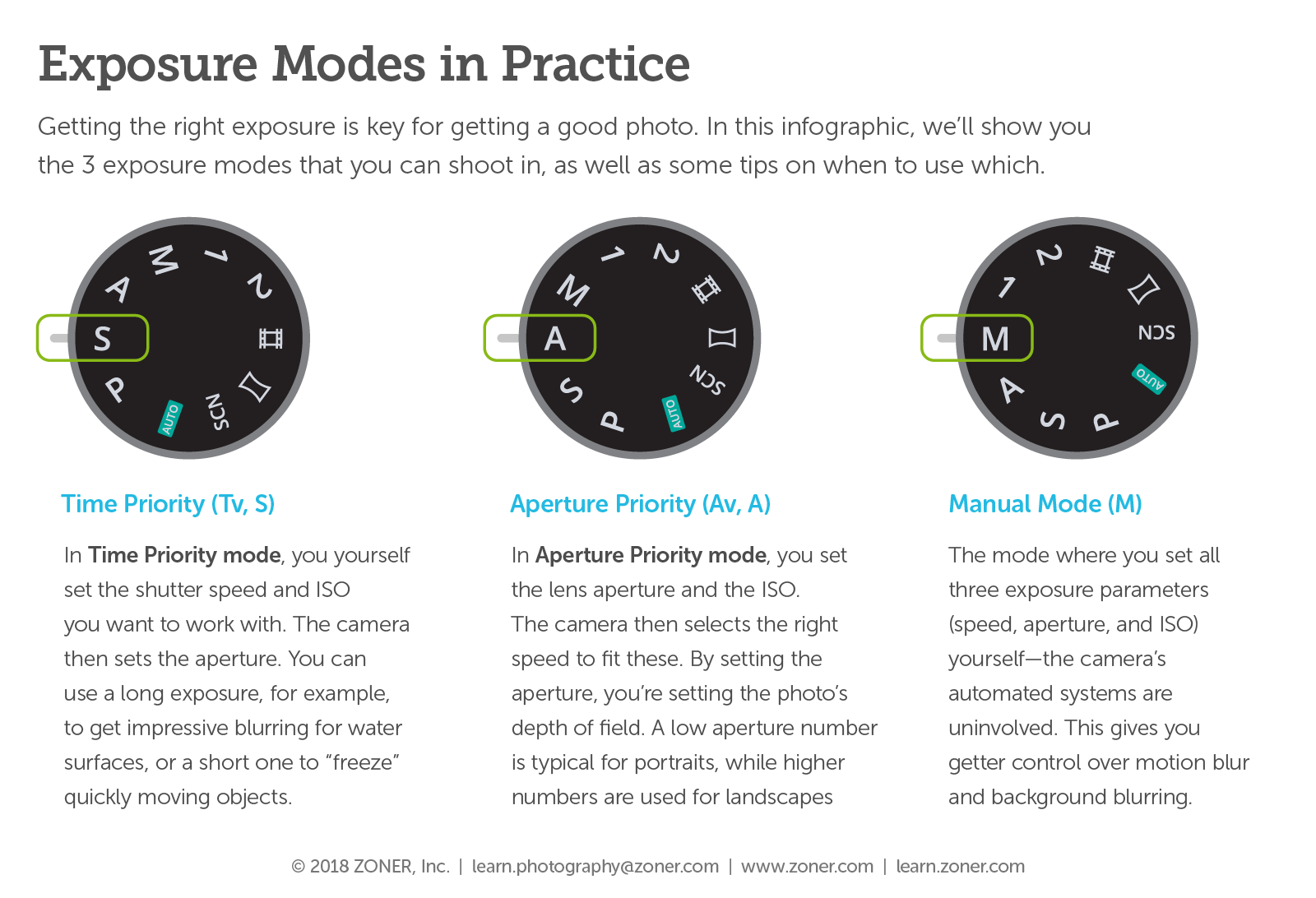 Infographic] Exposure Modes in Practice | Learn Photography