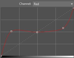 sheep curve