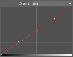 basic curve