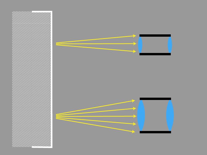 larger lens - more light